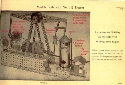 The Erector Walking beam Engine