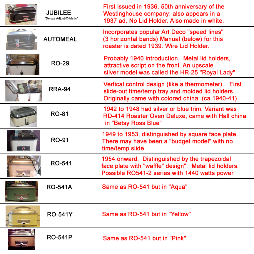 Turkey Cook Chart >> Convection Ovens: Turkey Cooking Times Convection Oven