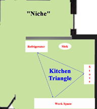 The Kitchen Triangle