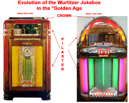 Evolution of the Wurlitzer Jukebox in the Golden Age