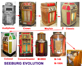 Evolution of the Seeburg Jukebox