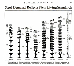 Trends in Steel demand