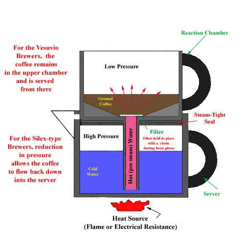 schematic of vacuum coffee brewer